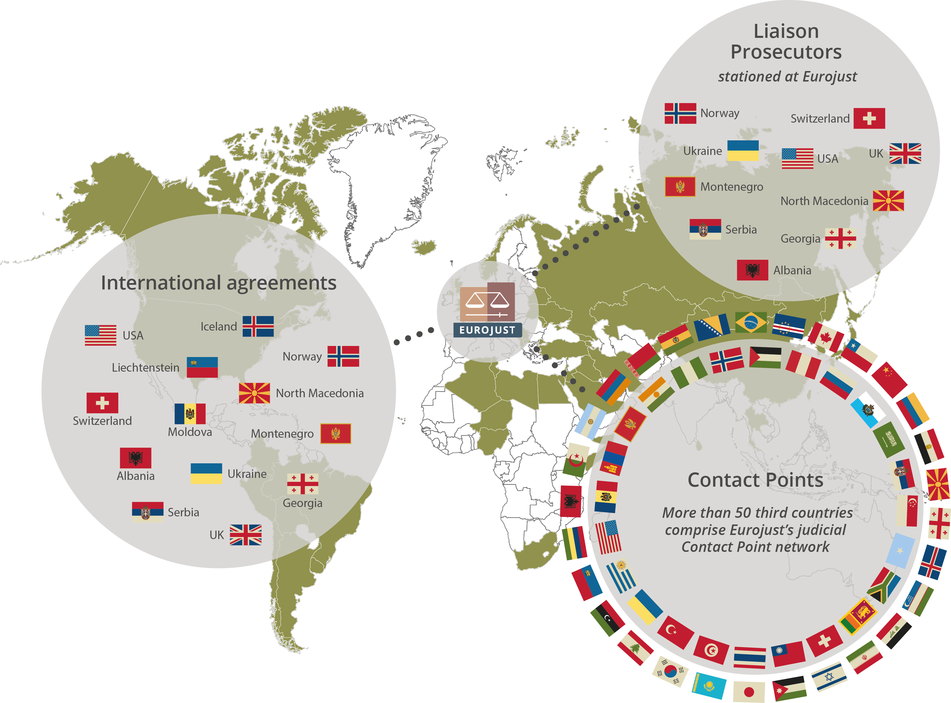 Infographic showing Eurojust's cooperation network of Liaison Prosecutors, contact points and international agreements