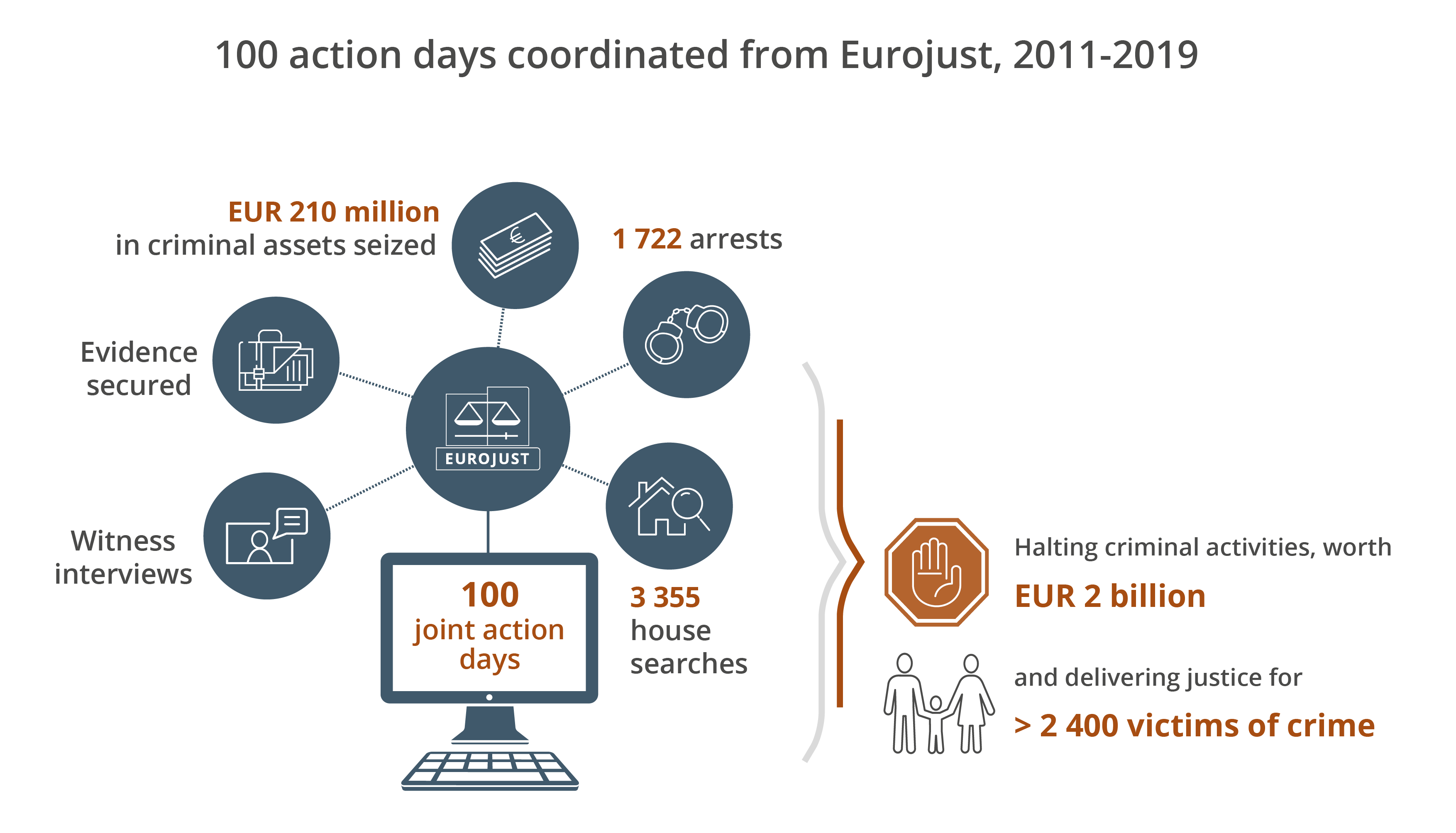 100 coordination centres at Eurojust since 2011