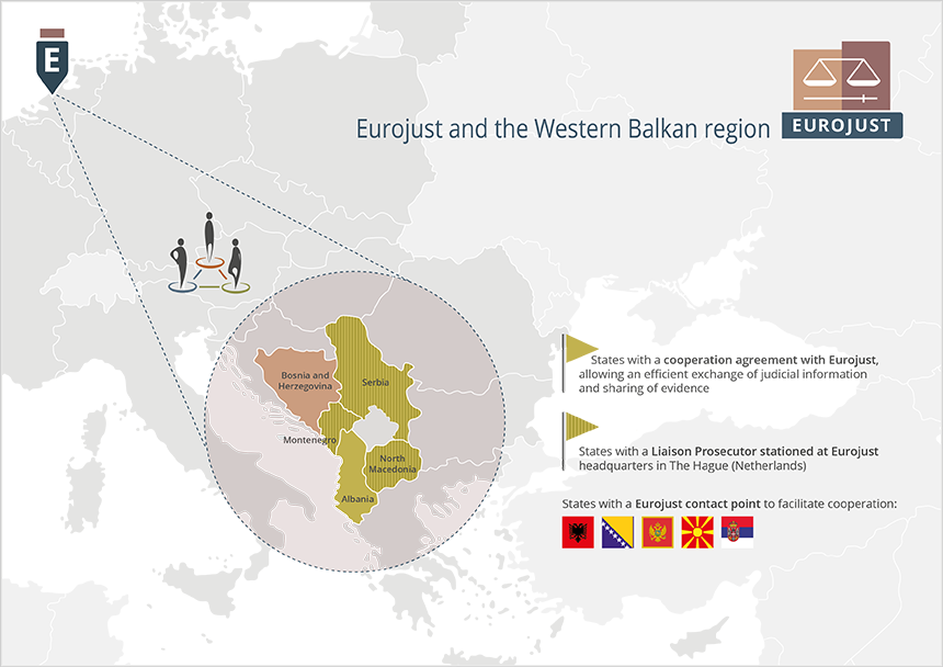 Infographic: Eurojust and Western Balkans