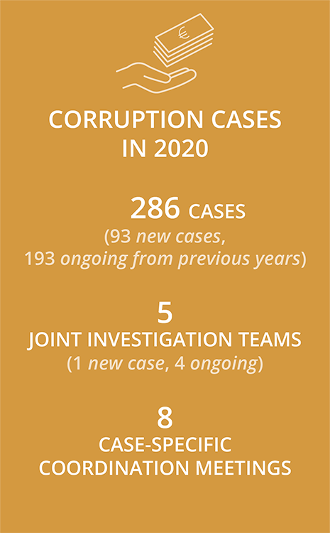 Corruption cases in 2020