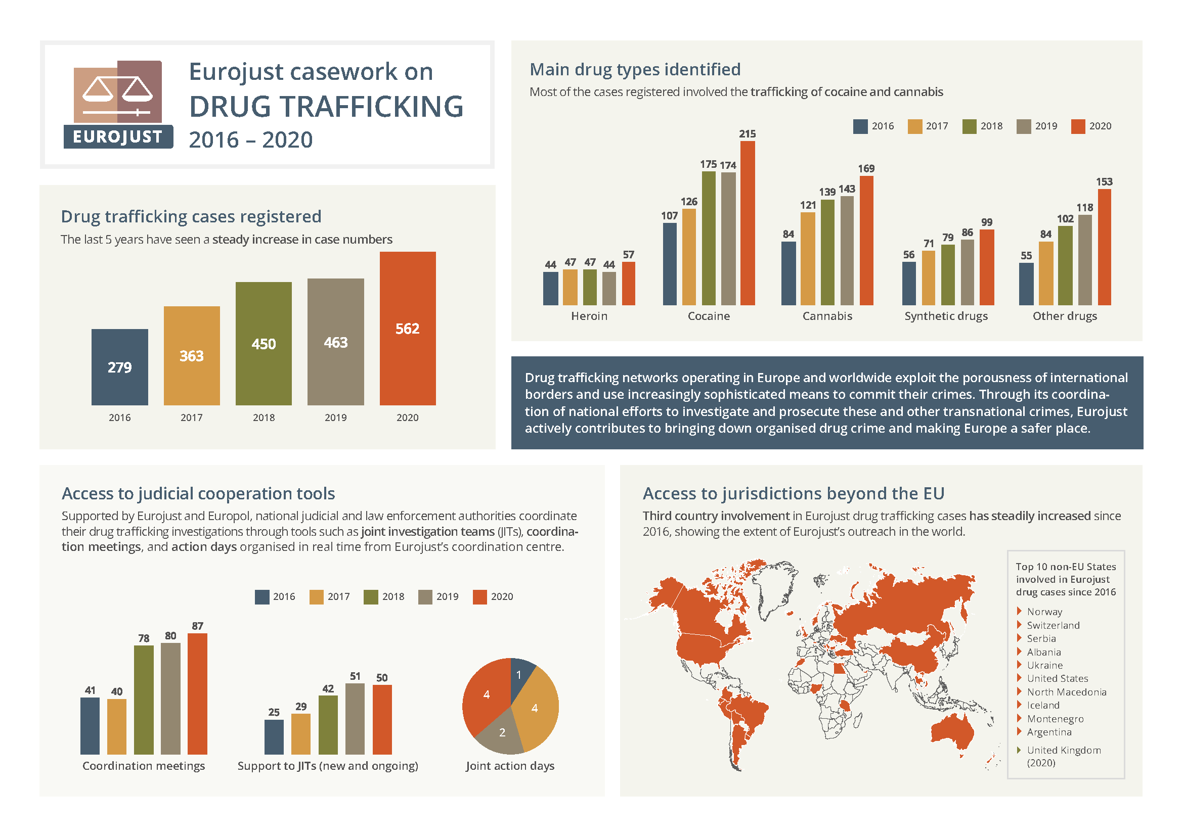 Eurojust casework on drug trafficking, 2016-2020