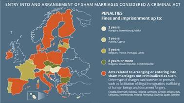sham marriages